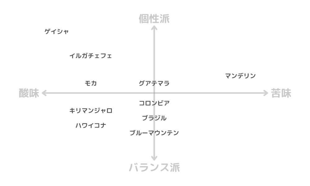コーヒー豆の選び方チャート